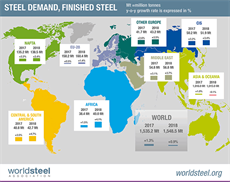 Global steel demand to increase by 1.3% in 2017
